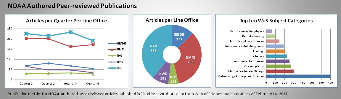 Noaa Authored Publications